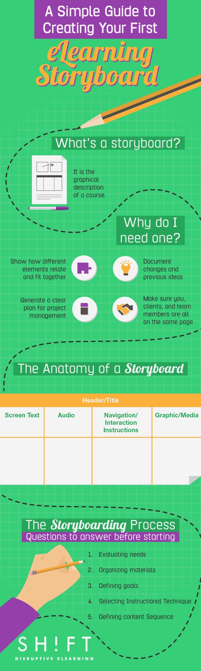 How To Create Your First eLearning Storyboard Infographic