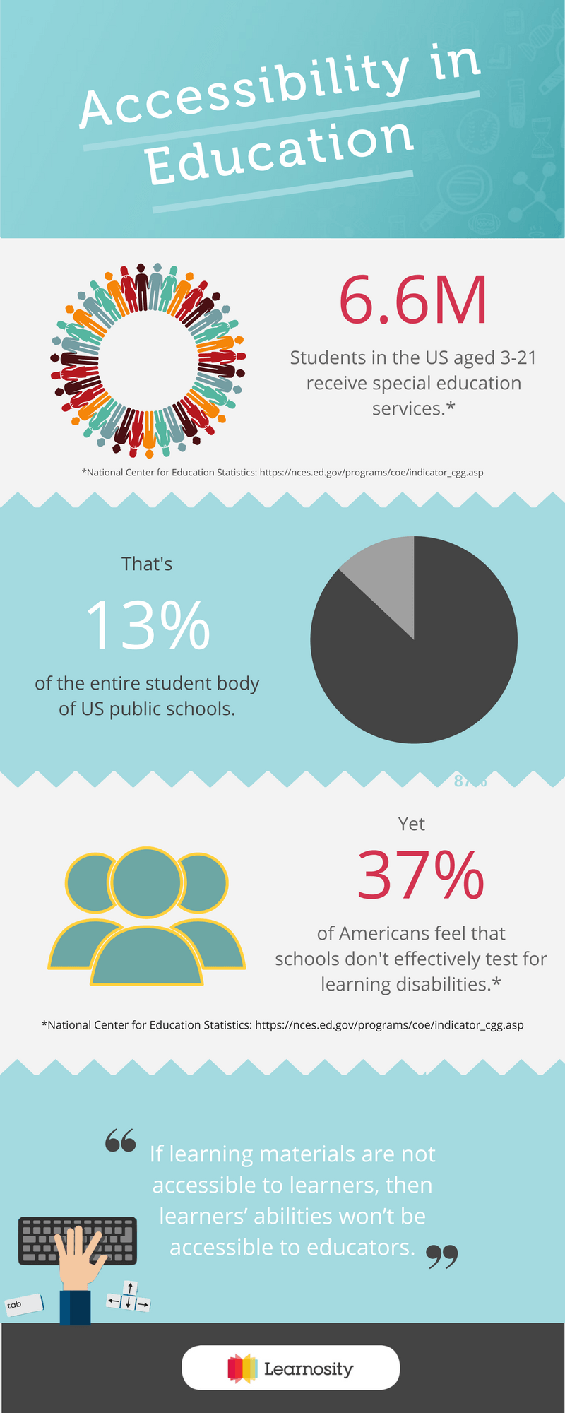 Accessibility In Education Infographic