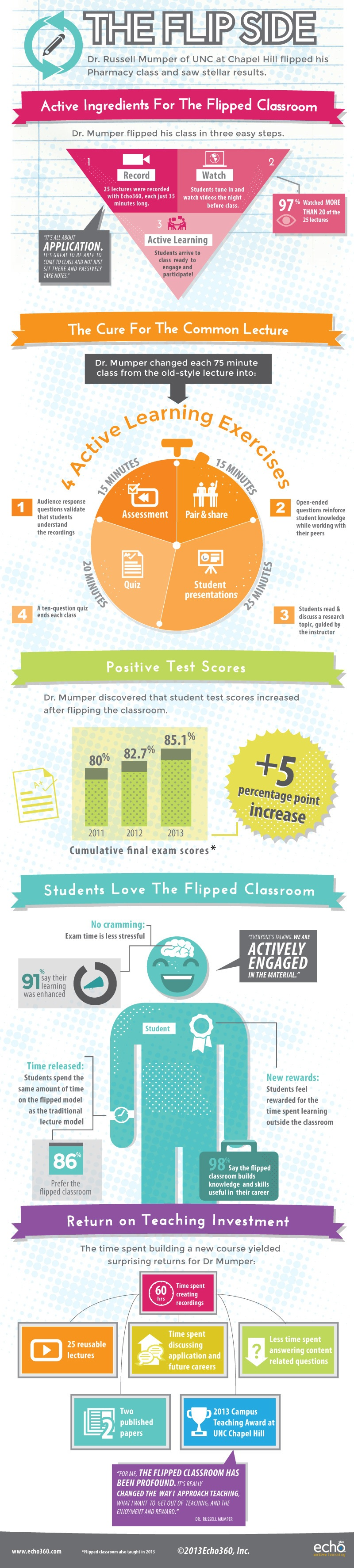 Active Ingredients For The Flipped Classroom Infographic