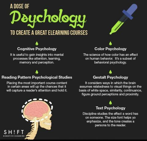 How To Use Psychology in eLearning Design and Development Infographic