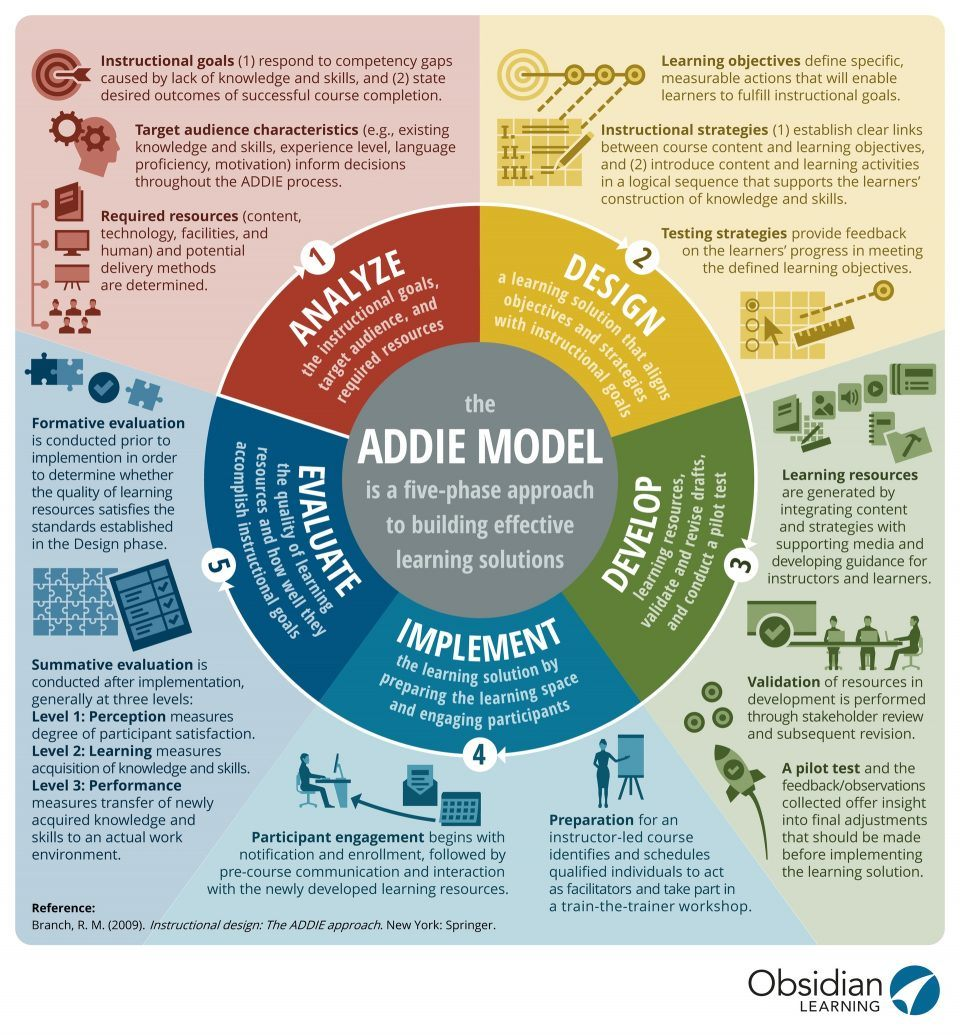 The ADDIE Model Infographic