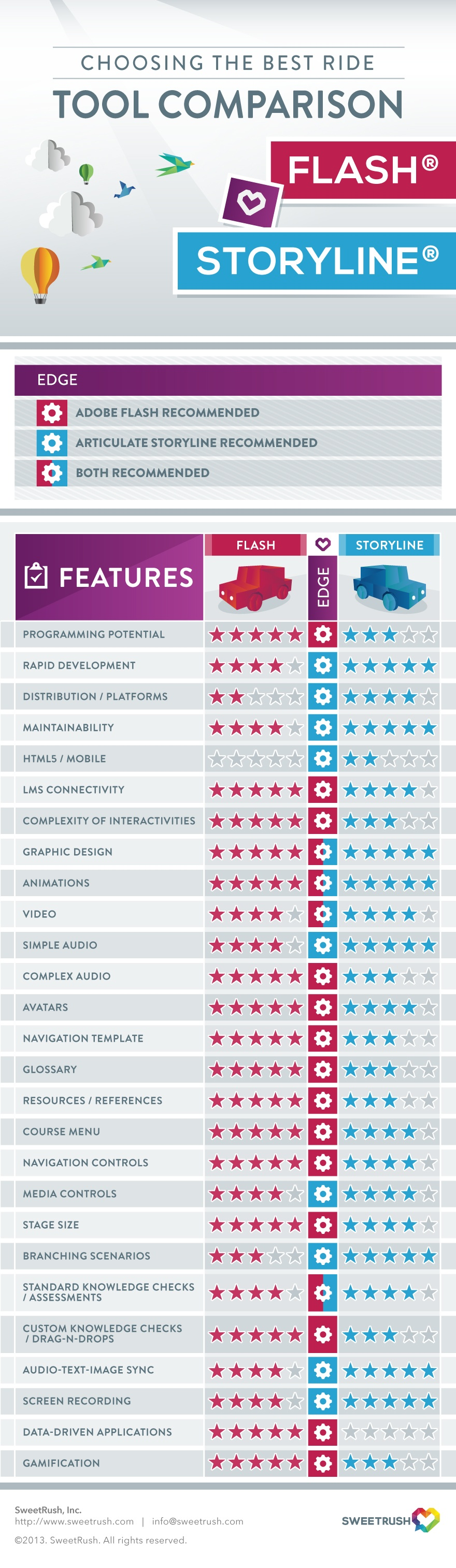 Adobe Flash vs Articulate Storyline Infographic