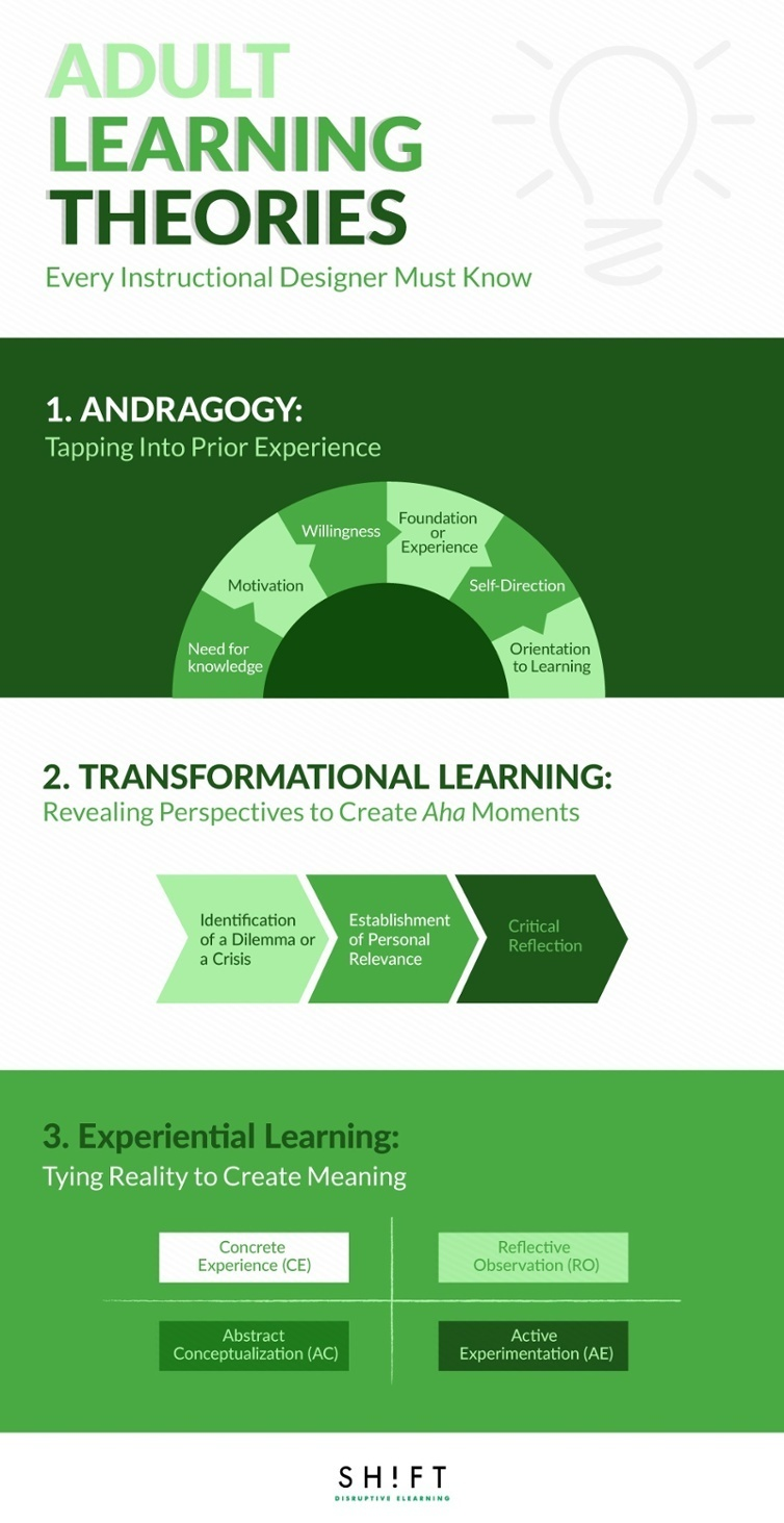 Adult Learning Theories Every Instructional Designer Must Know Infographic