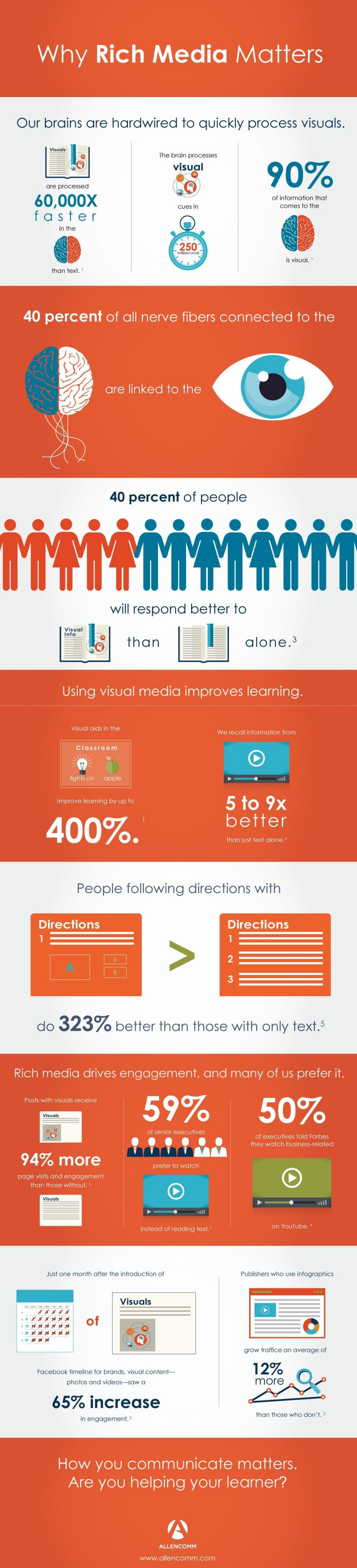 Boosting Learner Engagement with Rich Media Infographic