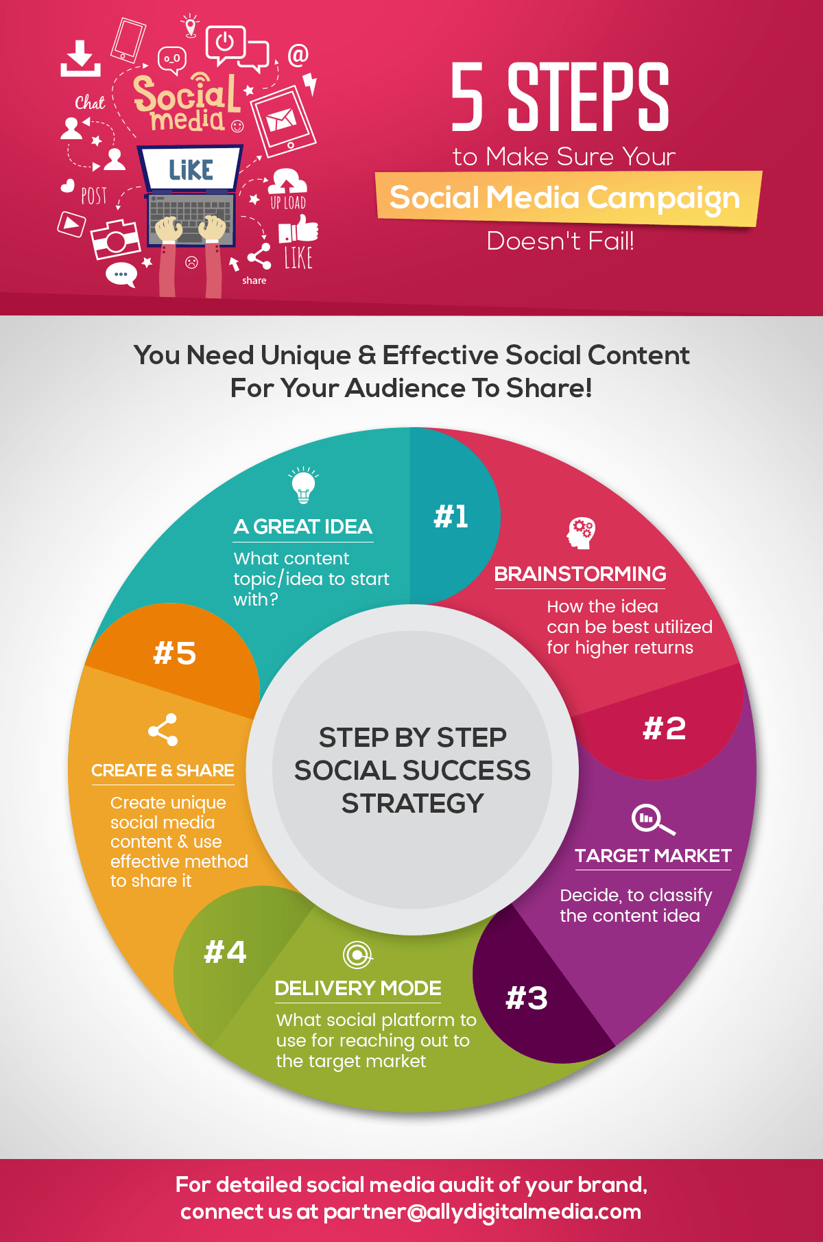 5 Steps To Make Sure Your Social Media Campaign Doesn't Fail Infographic