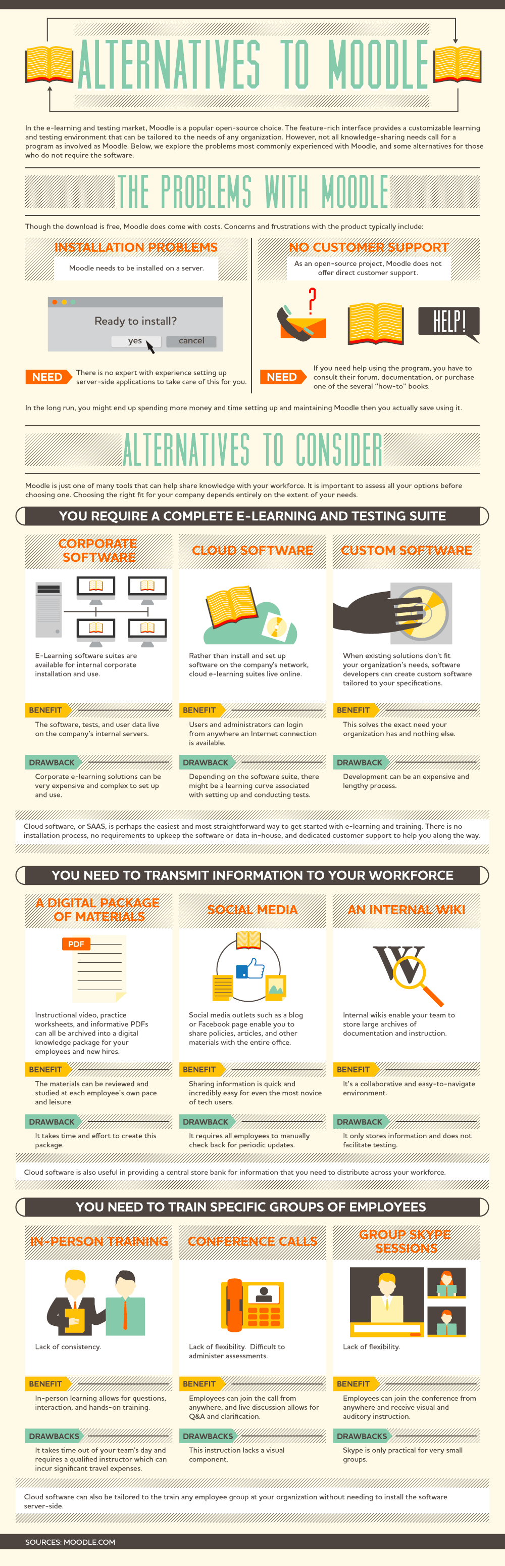 Alternatives to Moodle LMS Infographic