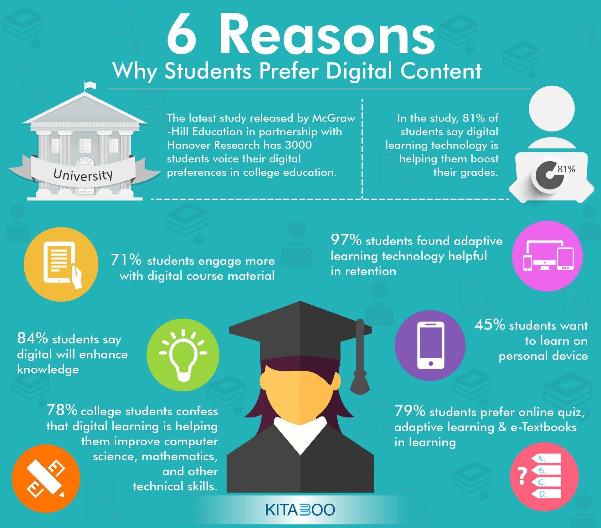 Top 6 Reasons Why Students Prefer Digital Content