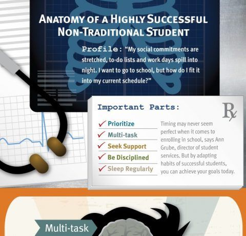 Anatomy of a Highly Successful Non-Traditional Student Infographic