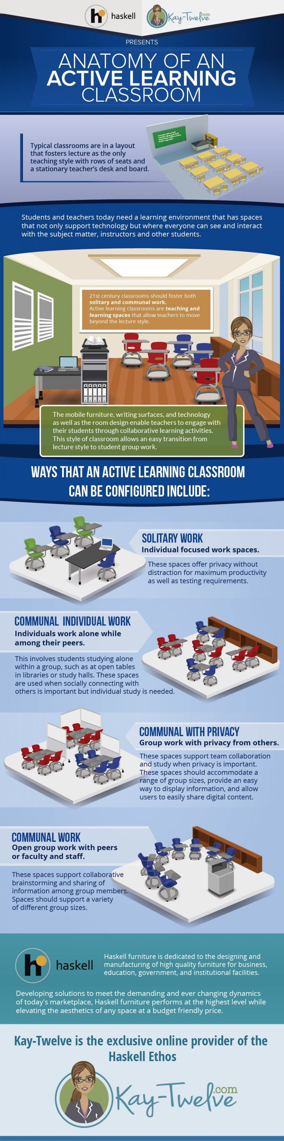 Anatomy of an Active Learning Classroom Infographic