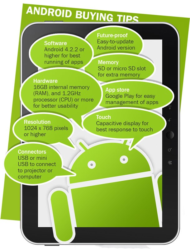 Checklist On How To Choose An Android Tablet For Education Infographic