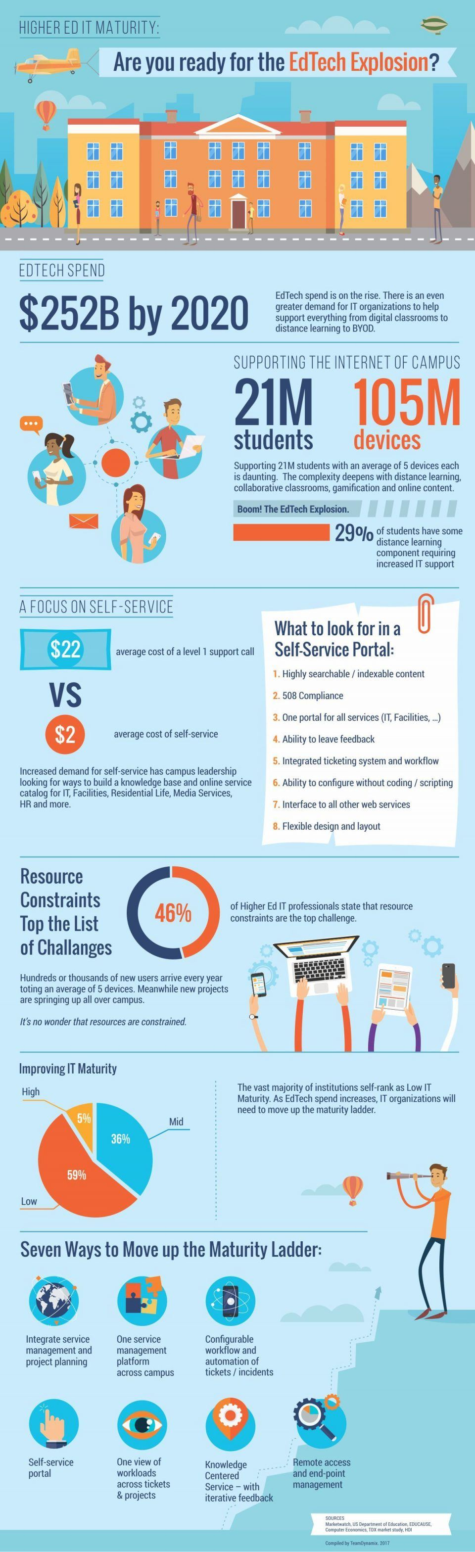 Are You Ready for the EdTech Explosion? Infographic