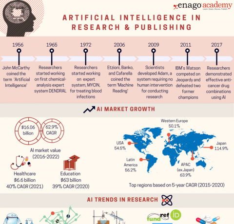 Artificial Intelligence in Research and Publishing Infographic