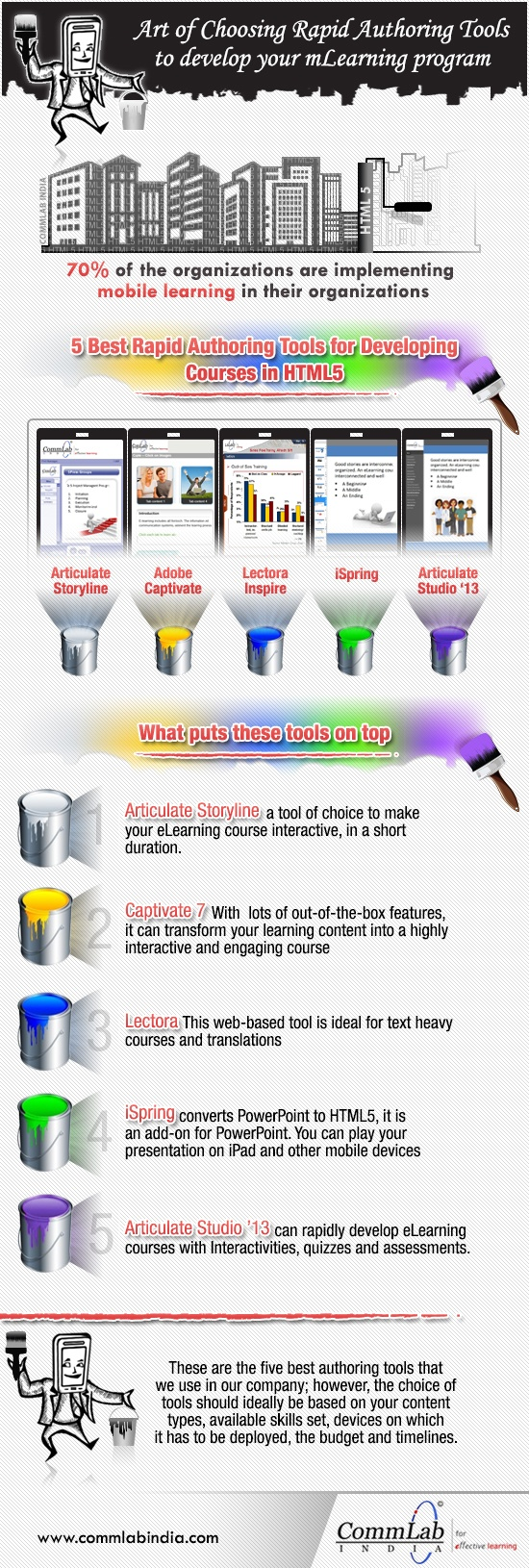 Authoring Tools to Develop mLearning Courses Infographic