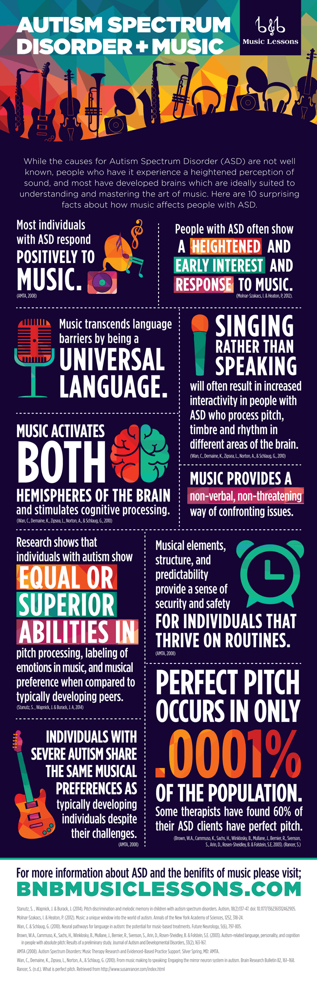 Autism Spectrum Disorder & Music Infographic