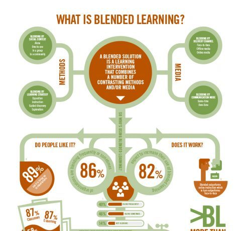 What is Blended Learning Infographic