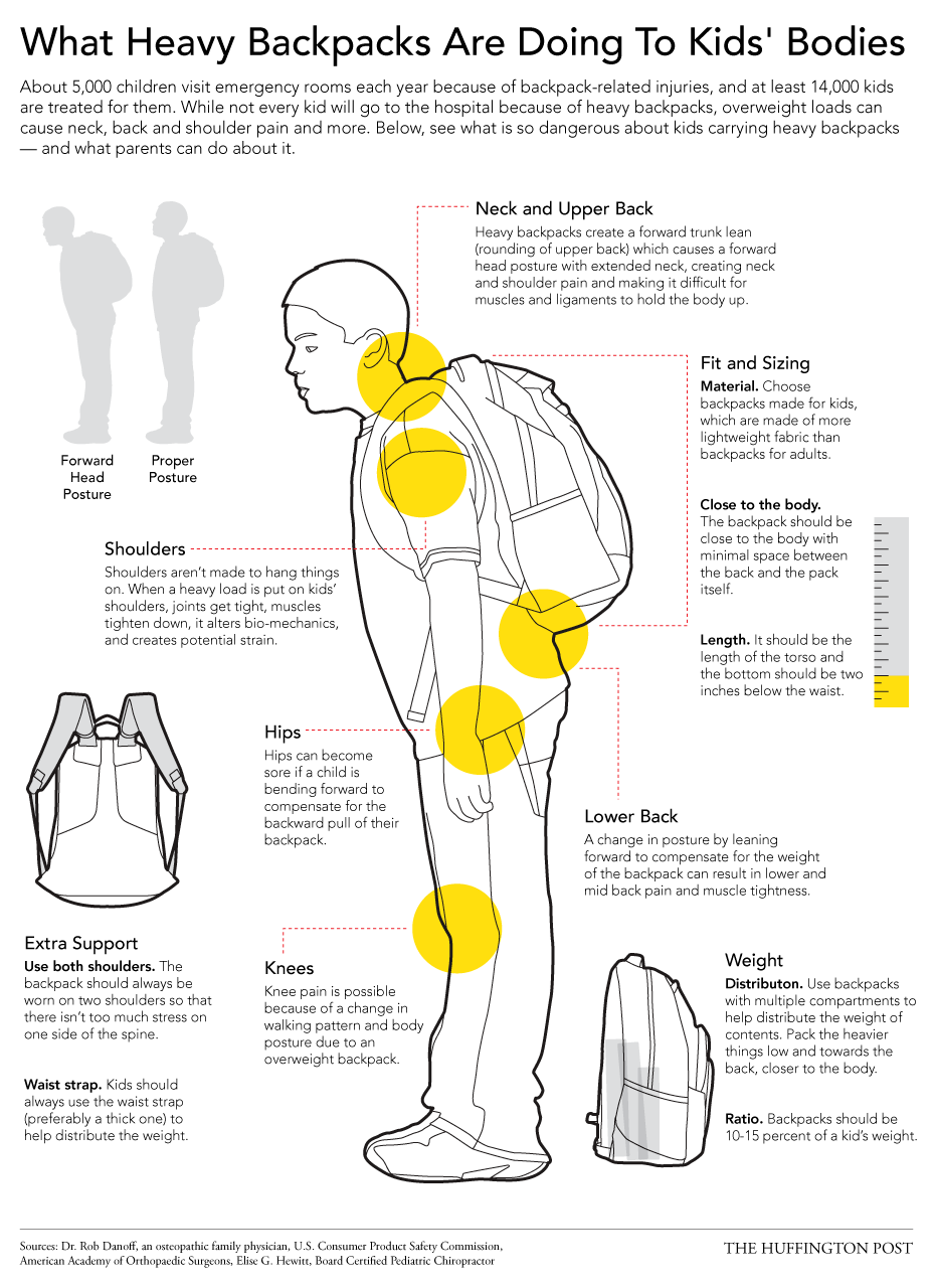 Back-to-School Backpack Safety Tips Infographic