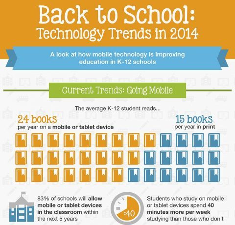 Back to School Infographic: Mobile Technology Trends in 2014