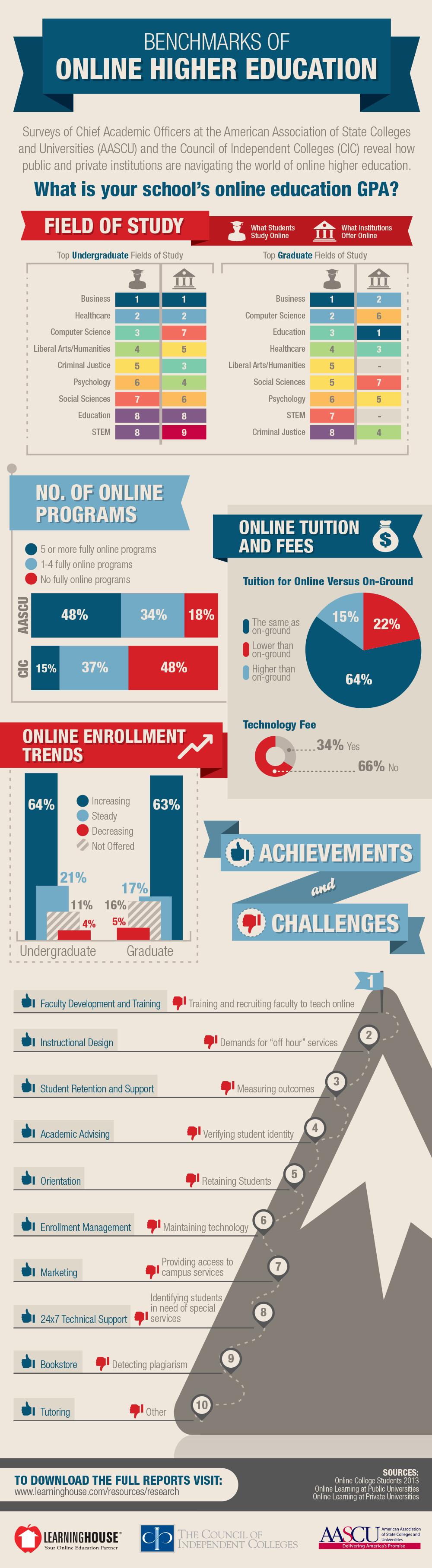 Benchmarks Of Online Higher Education