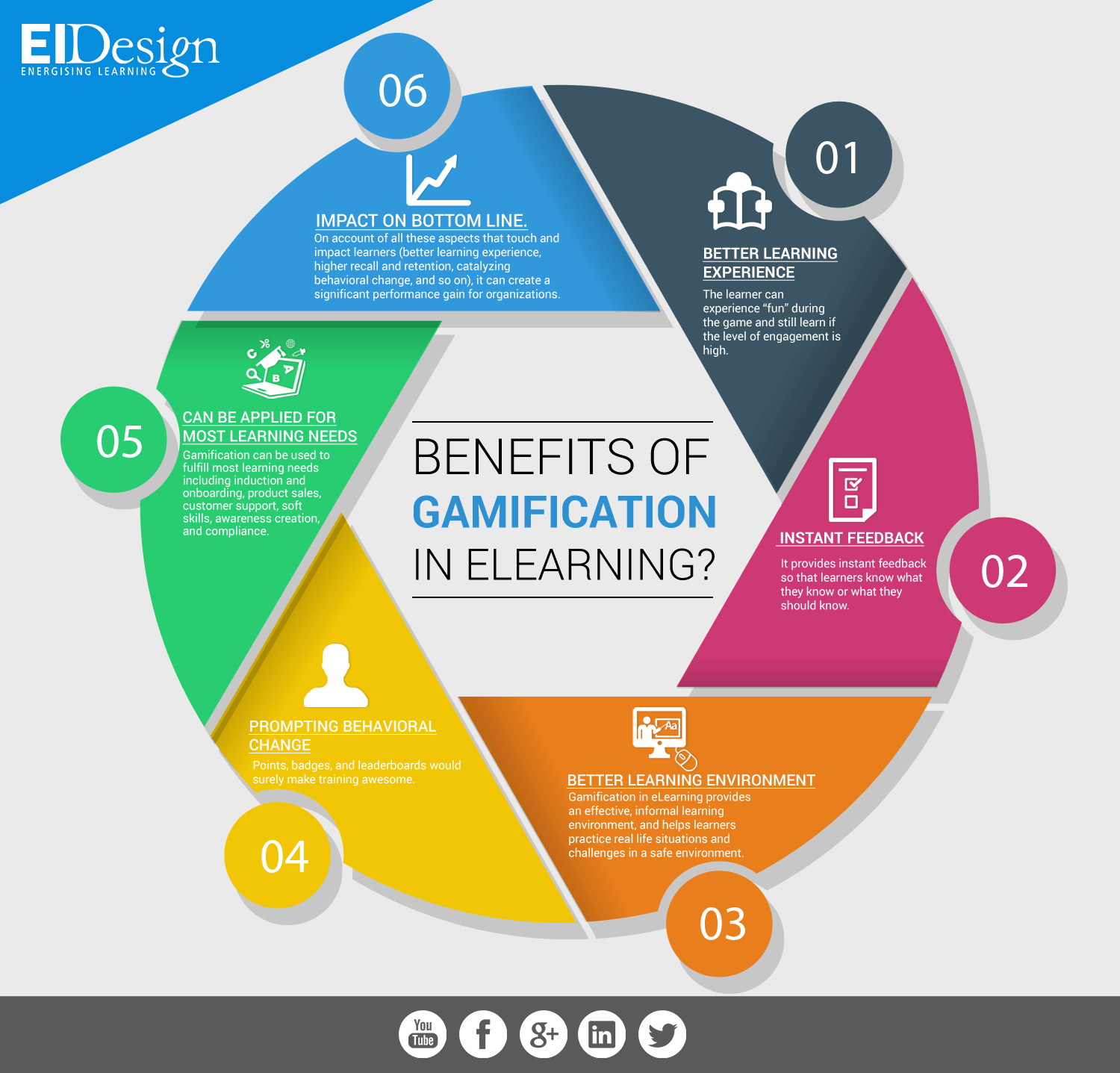 Benefits of Gamification in eLearning Infographic
