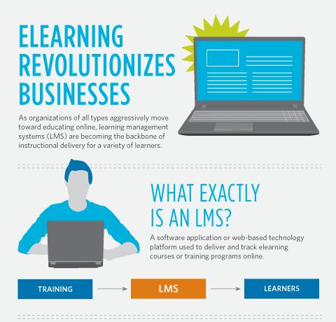 Top 4 LMS Benefits Infographic