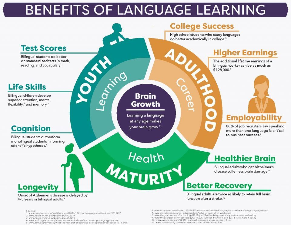 Benefits of Language Learning Infographic