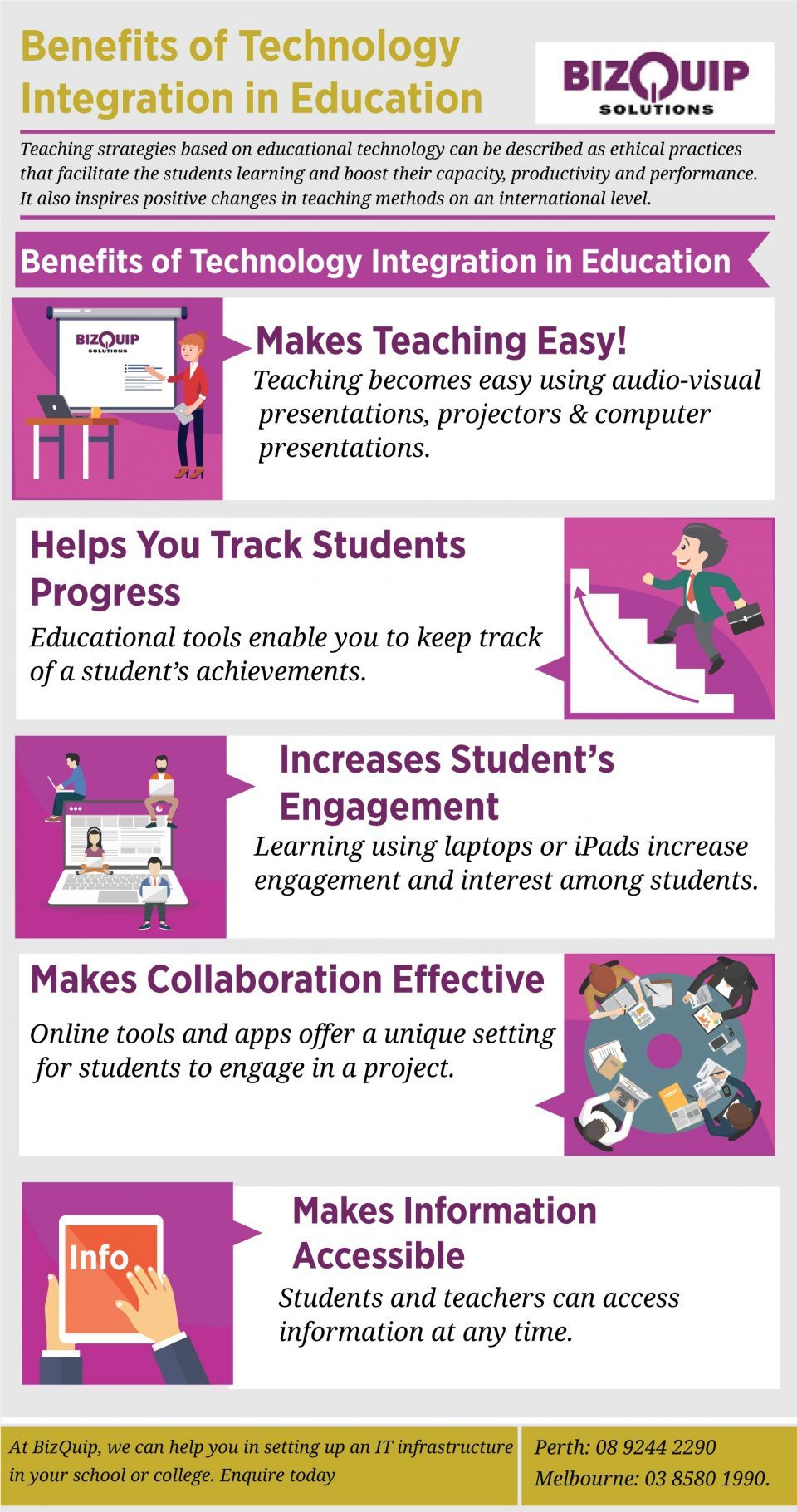 Benefits Of Technology Integration In Education Infographic