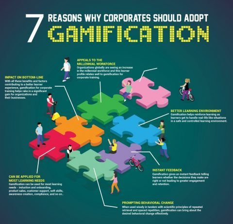 7 reasons why corporates should adopt gamification for corporate training.