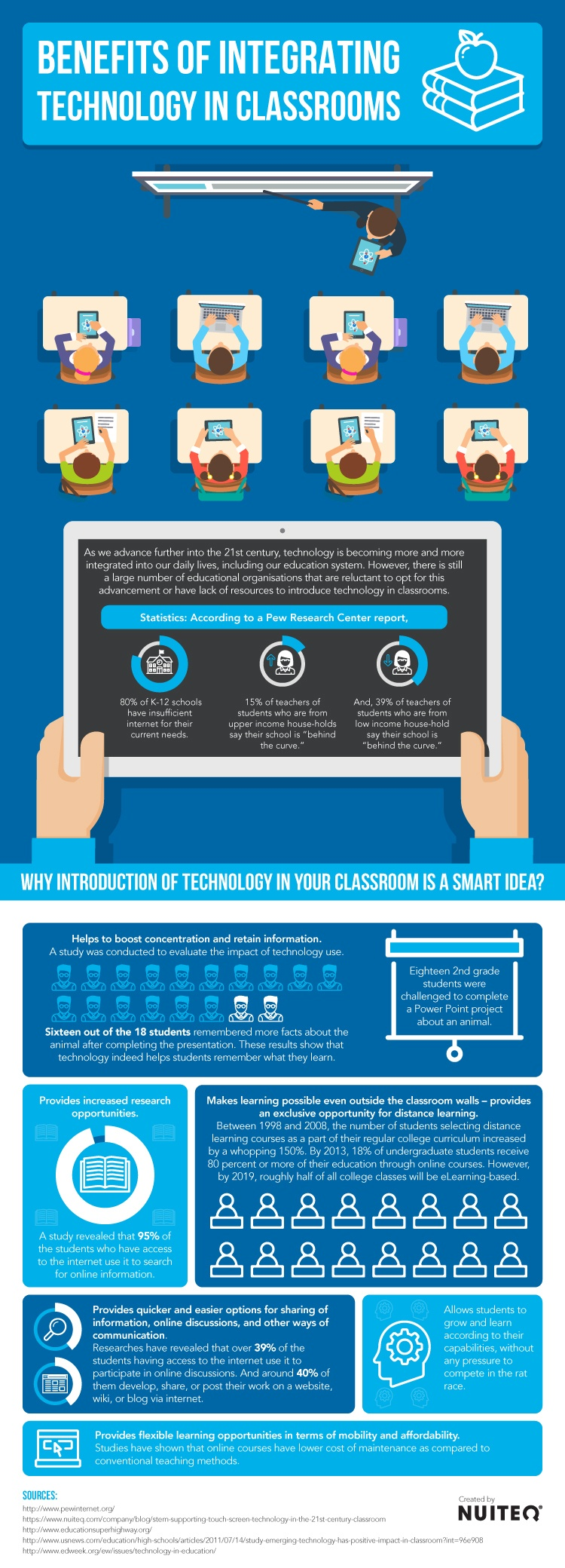 Benefits of Integrating Technology in Classrooms Infographic