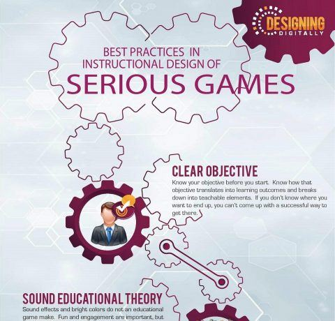 Best Practices in Instructional Design of Serious Games Infographic