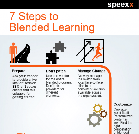 7 Steps to Blended Learning Infographic