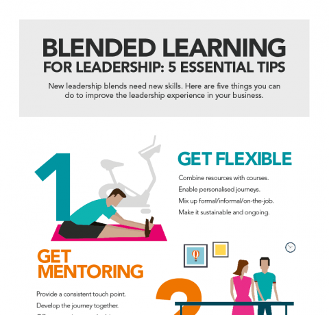 Blended Learning for Leadership Infographic