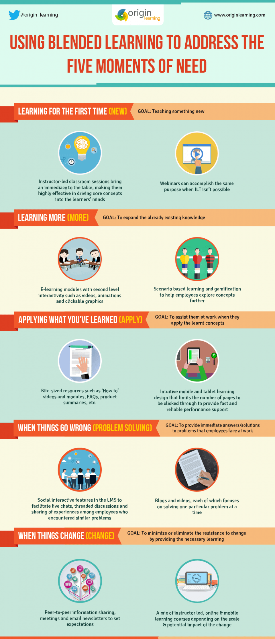 Blended Learning to Address the Five Moments of Need Infographic