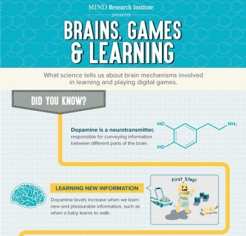 Brains, Games and Learning Infographic
