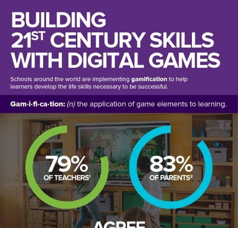 Building 21st Century Skills with Digital Games Infographic