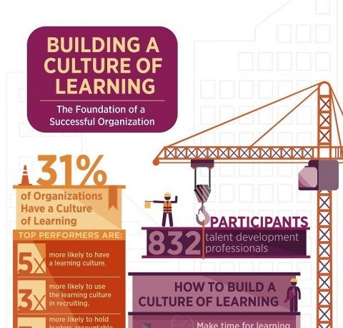 Building a Culture of Learning Infographic