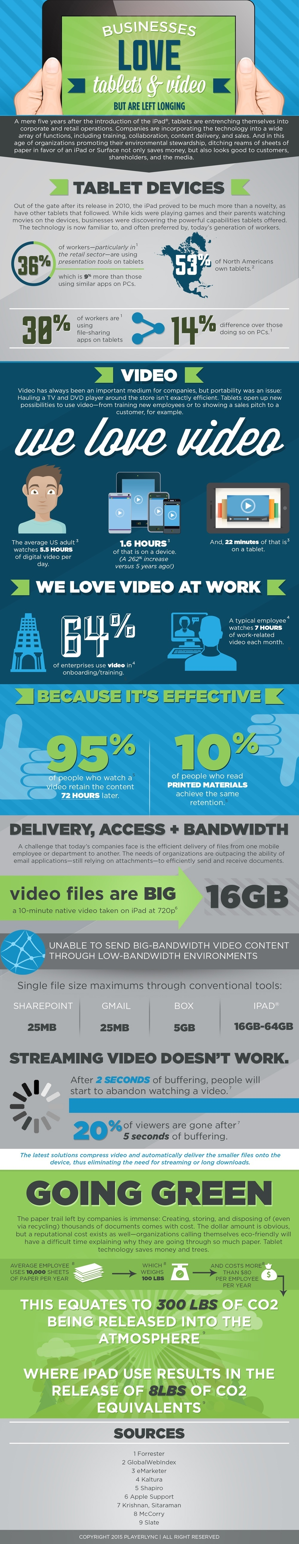 Businesses Love Tablets and Video for eLearning Infographic