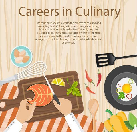 Top Careers for Your Culinary Arts Education Infographic
