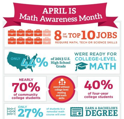 Celebrating Math Awareness Month Infographic