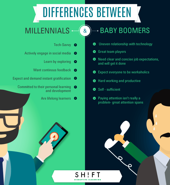 The Typical Millennial Learner Infographic