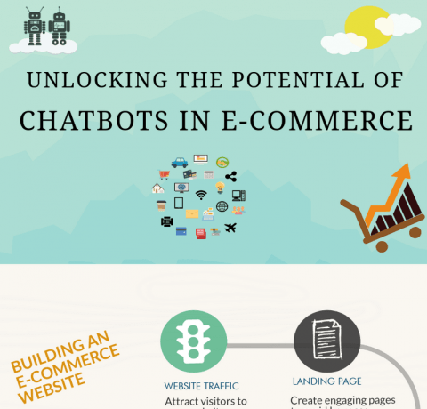 Unlocking The Potential Of Chatbots Infographic