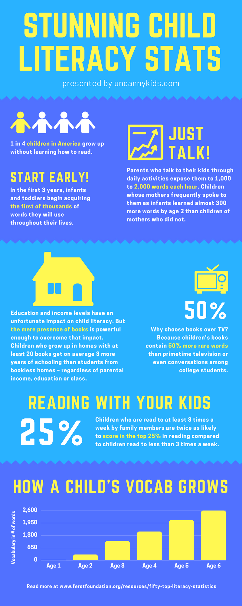 Stunning Child Literacy Stats Infographic