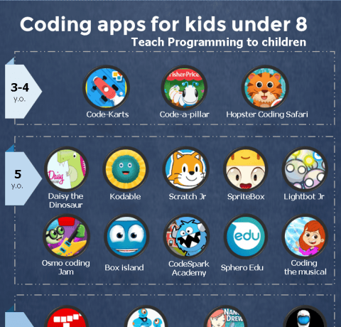 25 Coding Apps For Kids Under 8