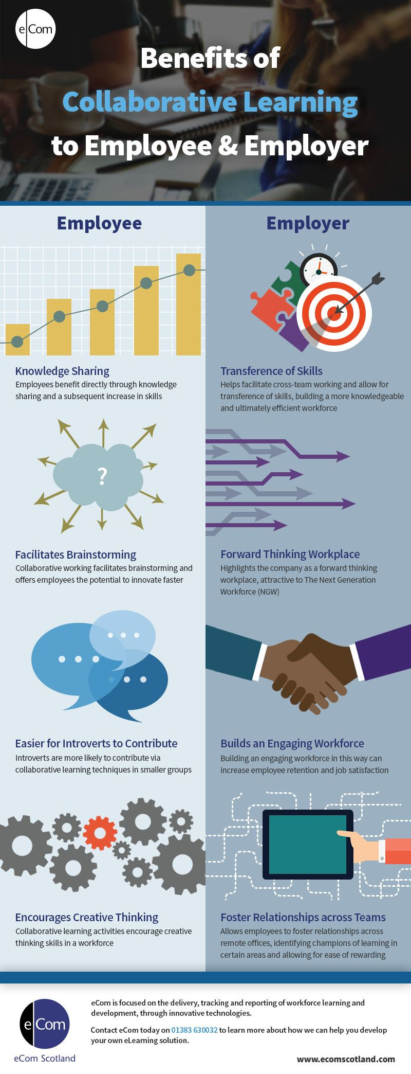 4 Benefits of Collaborative Learning to Employers and Employees Infographic