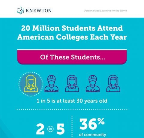 College Today Infographic