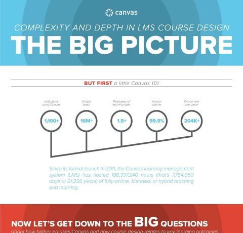 Complexity and Depth of LMS Course Design Infographic
