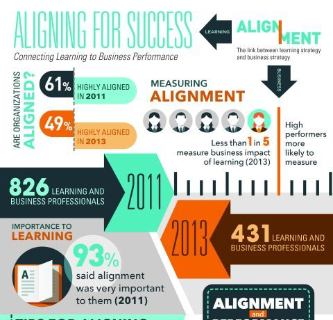 Connecting Learning to Business Performance Infographic
