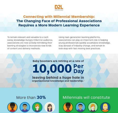 Connecting With Millennial Membership Via A Modern Learning Experience Infographic