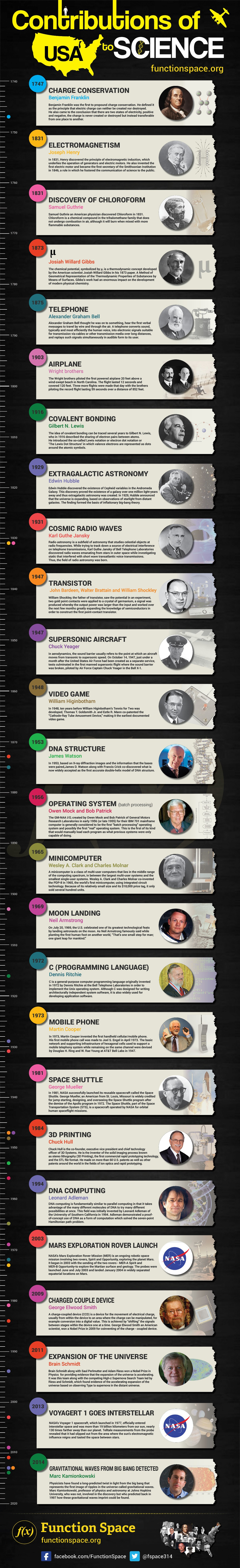 26 Glorious Things America Gave the World - Science Infographic