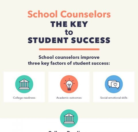 School Counselors: Key to Student Success Infographic