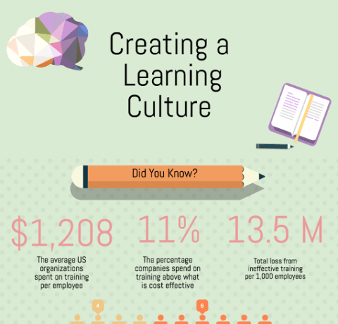 Create a Learning Culture in the Workplace Infographic